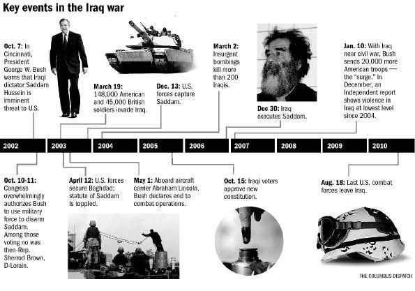 a history of the war against iraq By wayne white some republican presidential hopefuls—plus colin powell— are trying to shift responsibility for the iraq war away from bush.
