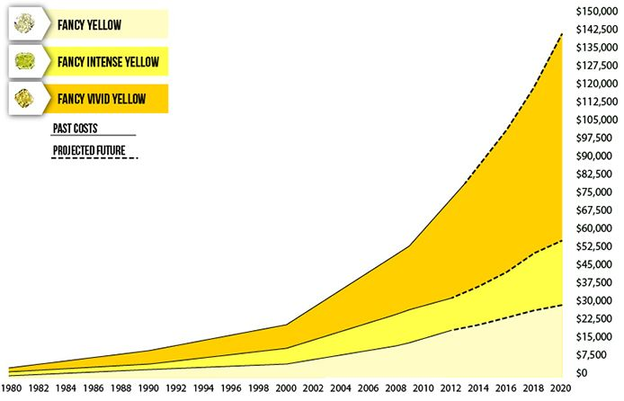 Yellow Colored Diamond Investing--Record Prices. Showing from 1980 to predicted prices up to 2020.
