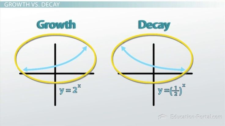Exponential Growth vs. Decay - Video & Lesson Transcript | Study.com