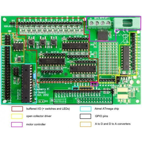 Gertboard d'e/s carte d'extension pour framboise Pi (assemblé) sur Etsy, 48,58€