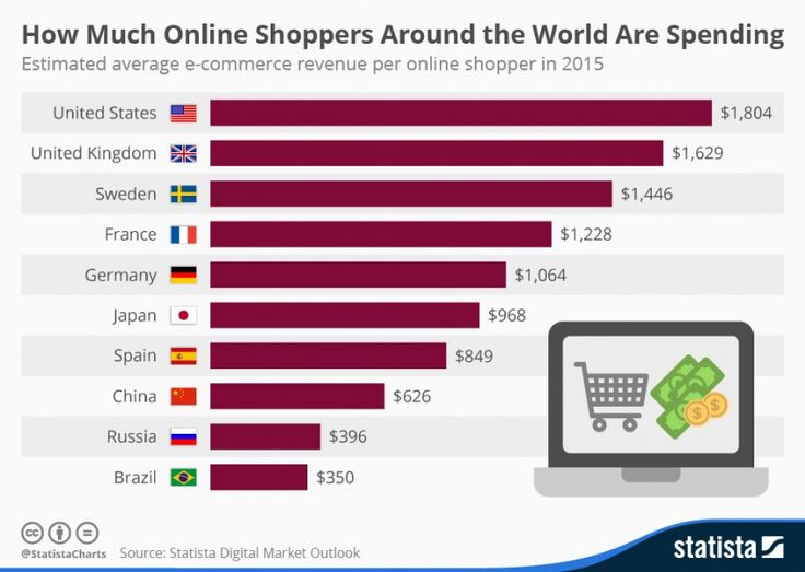 Online shoppers around the world