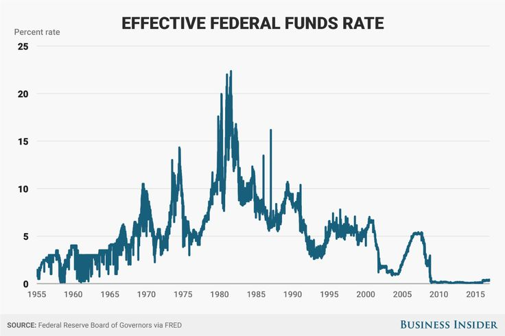 The Fed's main monetary policy tool is the Federal Funds Rate.
