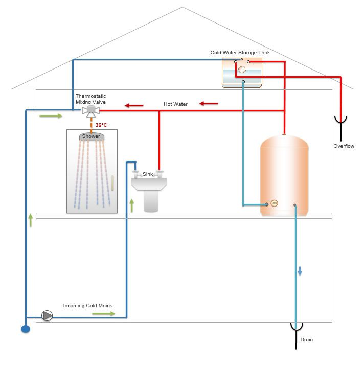 9 best Hot Water Systems Accessories images on Pinterest | Infinity ...
