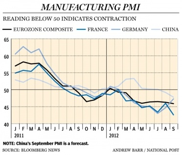 Downturn gathers pace in China and Europe, while U.S.stalls