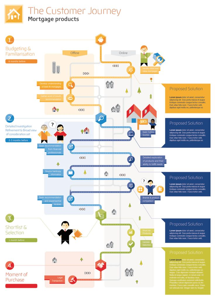 132 best ux journey maps images on pinterest customer for Product service design
