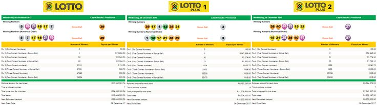 View the Latest South African Lotto, Lotto Plus 1 & Lotto Plus 2 Results | 06 December 2017  https://www.playcasino.co.za/latest-south-african-lotto-and-lottoplus-results.html  #SouthAfricanLottoResults #SouthAfricanLottoplus1Results #SouthAfricanLottoplus2Results