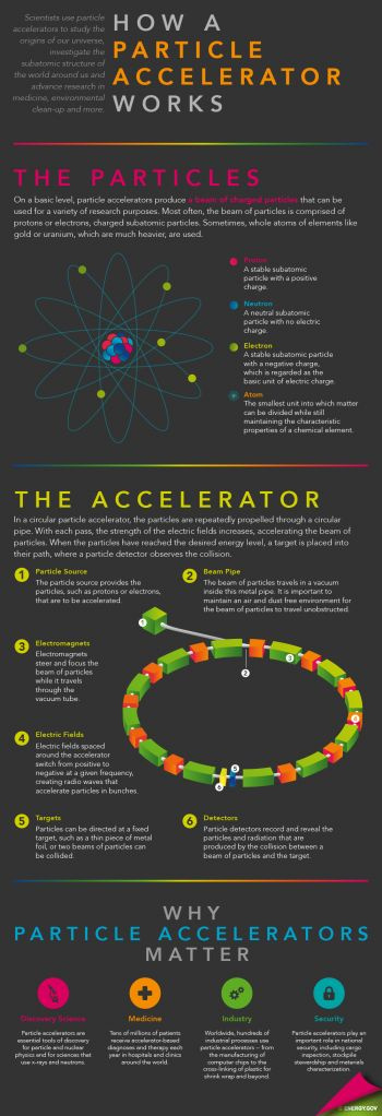 How Energy Works: this infographic and blog break down particle accelerators