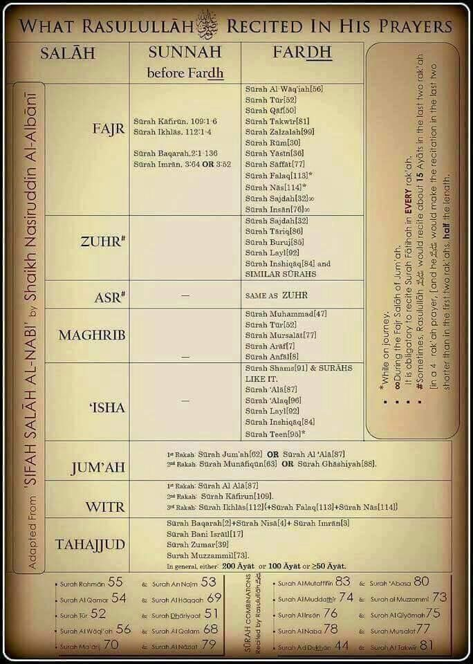 The Surahs that were recited by Prophet Muhammad (ﷺ) in various Salah.