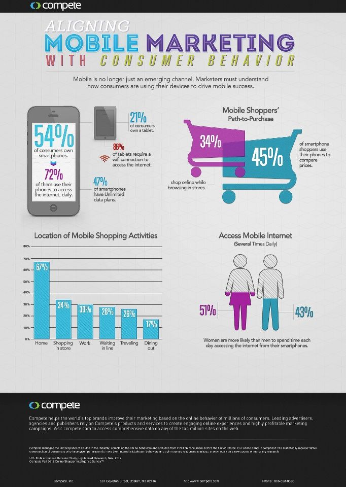 Mobile Marketing #Infographic #Marketing #MobileMarketing