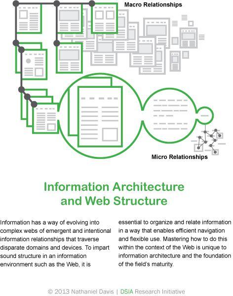Information architecture: Micro & Macro Relationships / Nathaniel Davis #Information #architecture