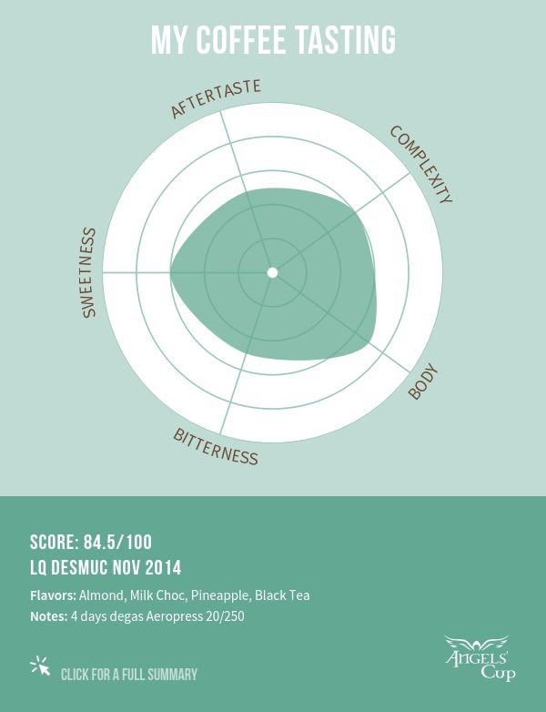 LQ Desmuc Nov 2014 84.5/100