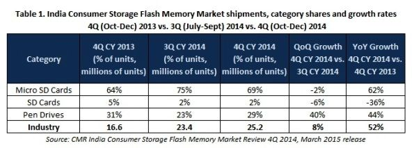 India consumer storage flash memory market witnesses impressive 52% YoY growth in 4Q CY2014 recording 25.2 million unit shipments
