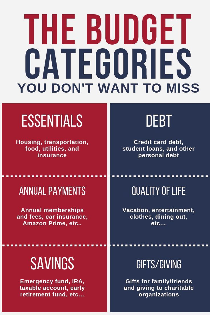 12 Personal Budget Categories You Don T Want To Miss Budget