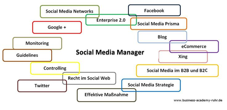 Alle Infos zur Weiterbildung zum Social Media Manager (IHK)
