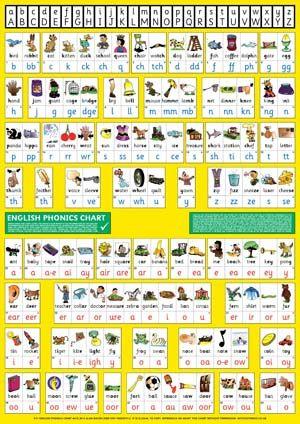 THRASS English Phonics Chart Programme