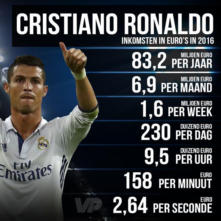 Was Verdient Cristiano Ronaldo Im Jahr