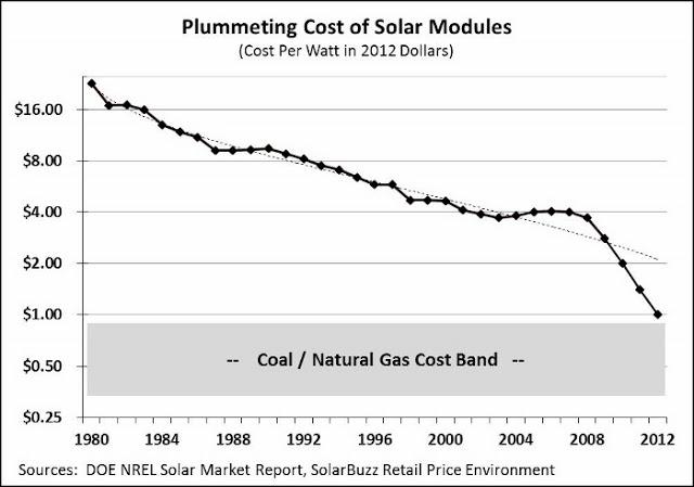 El cambio de modelo energético en el mundo en un solo gráfico Todos los avances científicos y tecnológicos en energía solar se  resumen en este gráfico realizado por el  NREL, Laboratorio de Energías Renovables de EEUU. Nos muestra como ha caído el precio de los paneles solares (línea continua de puntos y rayas) y también el precio del vatio producido (línea discontínua de rayas) en los últimos 32 años.  El precio del gas natural y el carbón ocupa la franja gris de la parte inferior del…