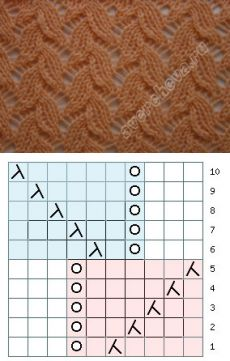 Motif 192 | modèle de tricot catalogue rayons