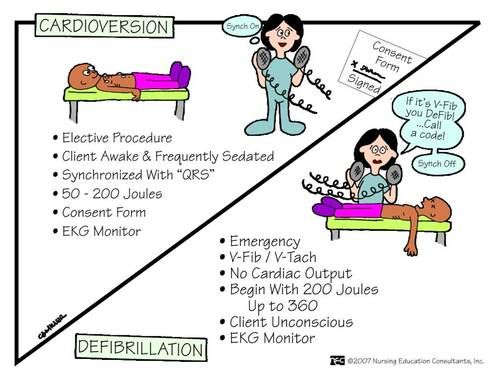 Cardioversion vs. Defirbillation.  Cardioversion is an elective procedure, requiring a signed consent.  Defibrillation is an emergency intervention! V-fib = D-fib!!