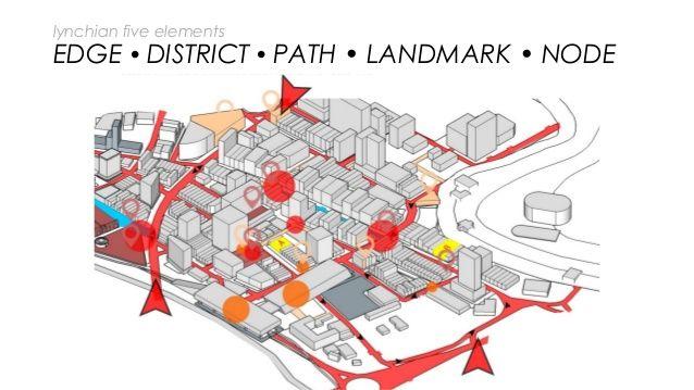 Urban Landscape Diagram