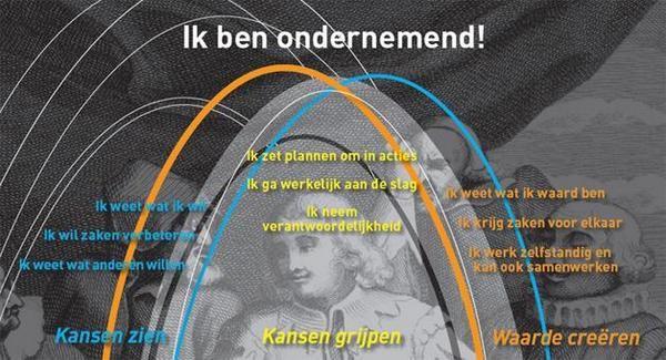 ONDERNEMENDHEID: De Nederlandse samenleving heeft behoefte aan ondernemende mensen. Kenmerkend voor een ondernemende houding is 1 een pro-actieve houding, Door een ondernemende houding te kiezen, bepaal je zelf richting en heb je grote invloed op de uitkomst of opbrengst ervan 2. Kansen zien, die ook benutten en 3 Waarde toevoegen (gedrevenheid en ambitie tonen)