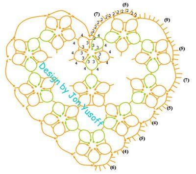 Tat-a-Renda Patterns: Heart o' Daisies