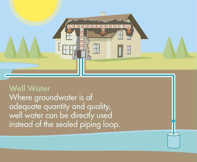 Open Loop Well Water Geothermal Heat Pump Animation