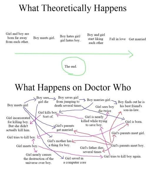 River and The Doctor's timelines make my head hurt.  It's too big of a ball of wibbly-wobbly timey-wimey stuff.