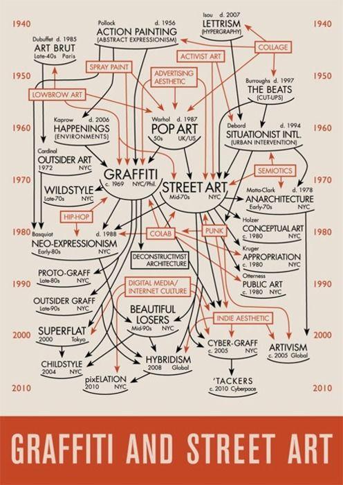 Graffiti and Street Art: Flowing Charts, Art Infographic, Arthistori, Art Class, Flowchart, Art History, Street Art Graffiti, Graffiti Street, Streetart