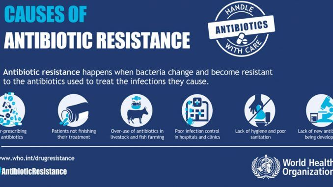 Aware Tool From Who To Control Antibiotic Resistance Antibiotic Awareness Infection Control