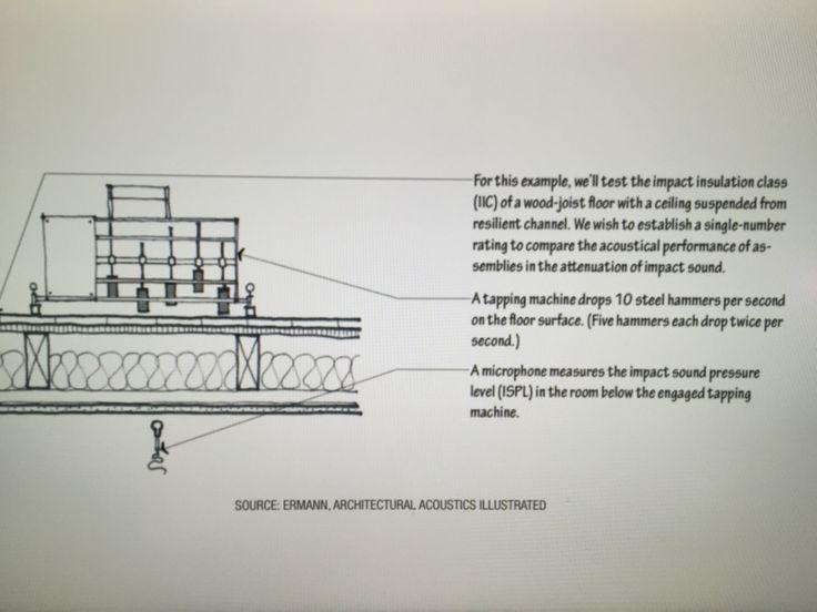 architectural acoustics illustrated architectural acoustics