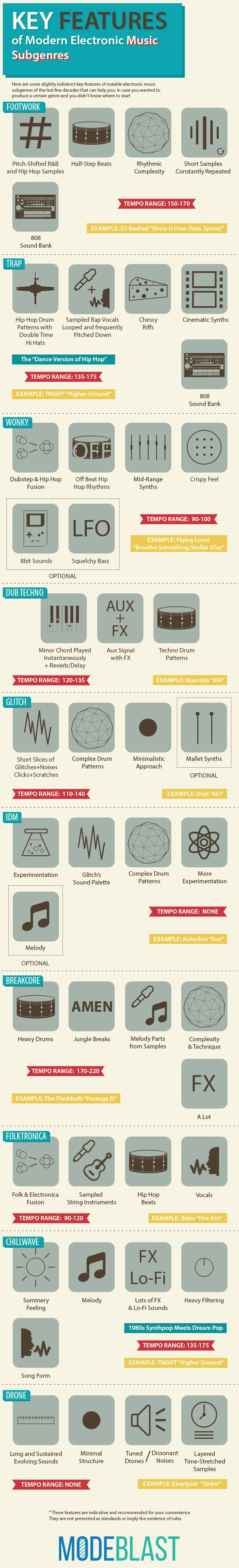 "Infographic for ""Key Features of Modern Electronic Music Subgenres"" post"