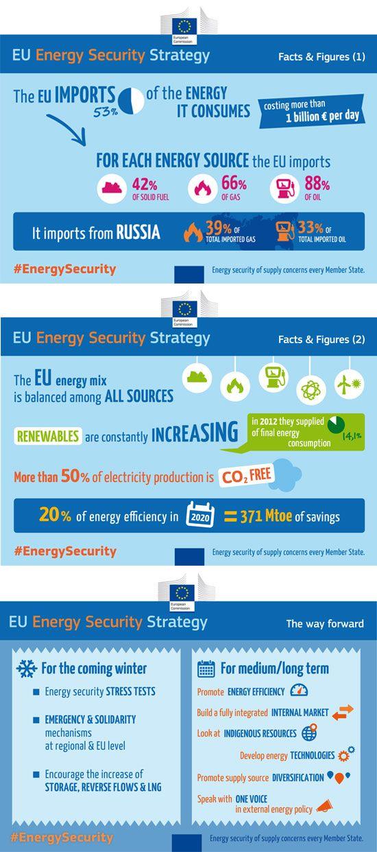Infographics  - Energy