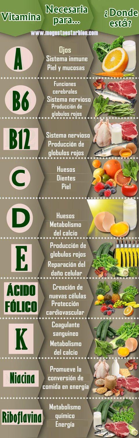 Pueden hacer bebidas con algunos de estos ingredientes cuando necesiten estas vitaminas (no usen las carnes).