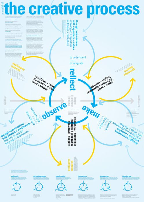 A model of The Creative Process. discover  define  design  develop  deploy