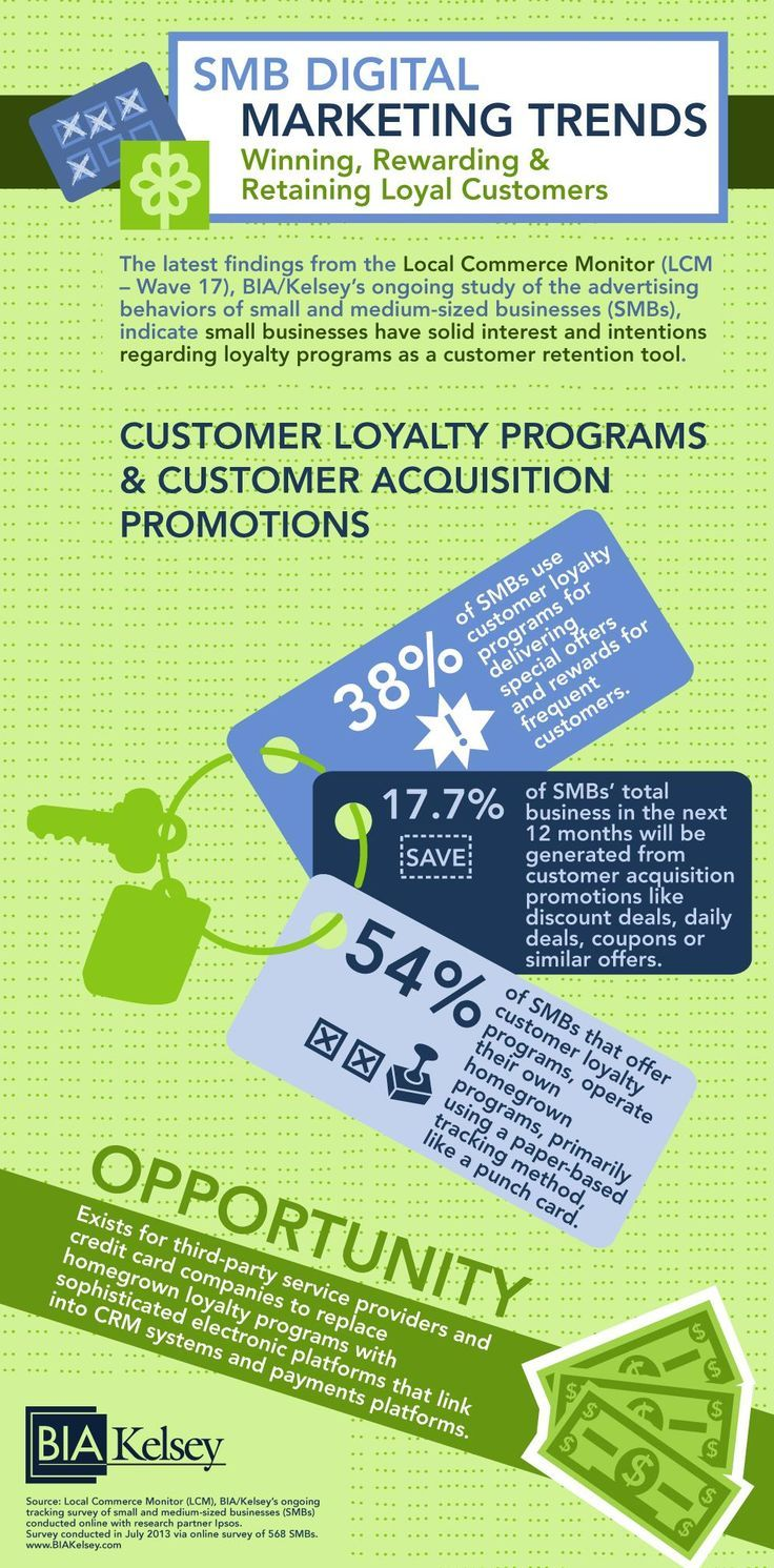 The data indicates solid interest and intentions in loyalty programs, which are becoming an increasingly important tool… http://itz-my.com