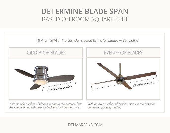 Ceiling Fan Size Guide How To Measure And Size A Fan For Any Room Ceiling Fan Size Ceiling Fan Ceiling Fan Downrod