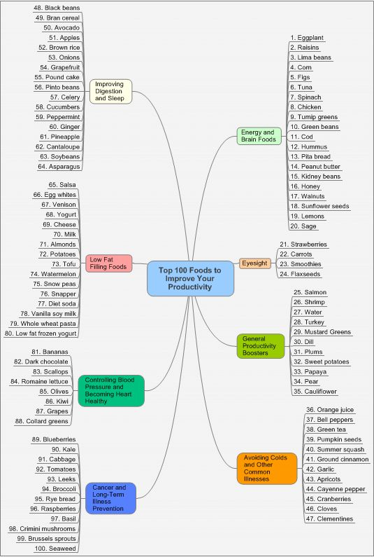 Best 100 foods for productivity: I will look at this when I need an energy/brain boost or better sleep!