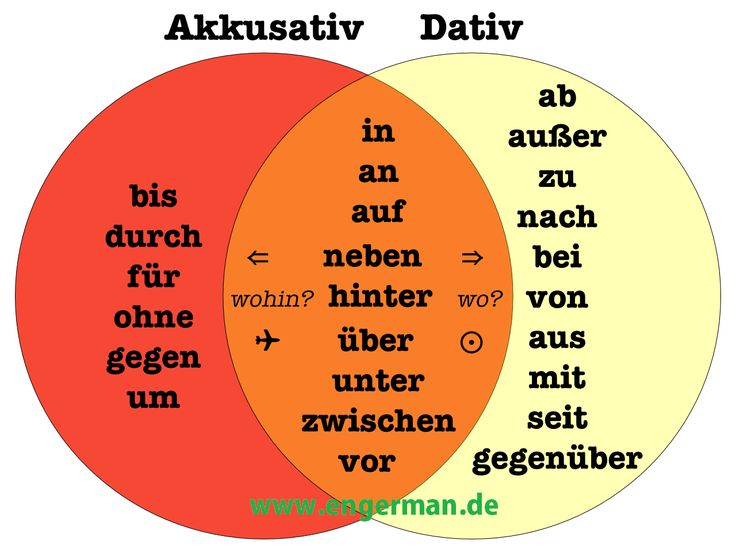 Learn German http://www.engerman.de/2014/11/german-grammar-prapositionen-mit-dativ_8.html