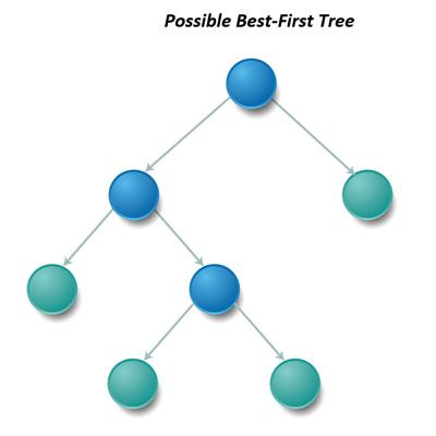 Salford Systems Blog - Data Mining and Predictive Analytics Software - The Shape of the Trees in Gradient Boosting Machines