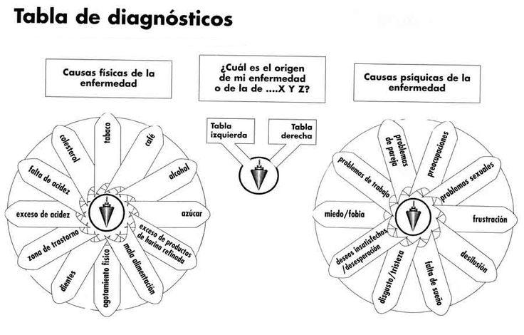plantilla de radiestesia - Buscar con Google