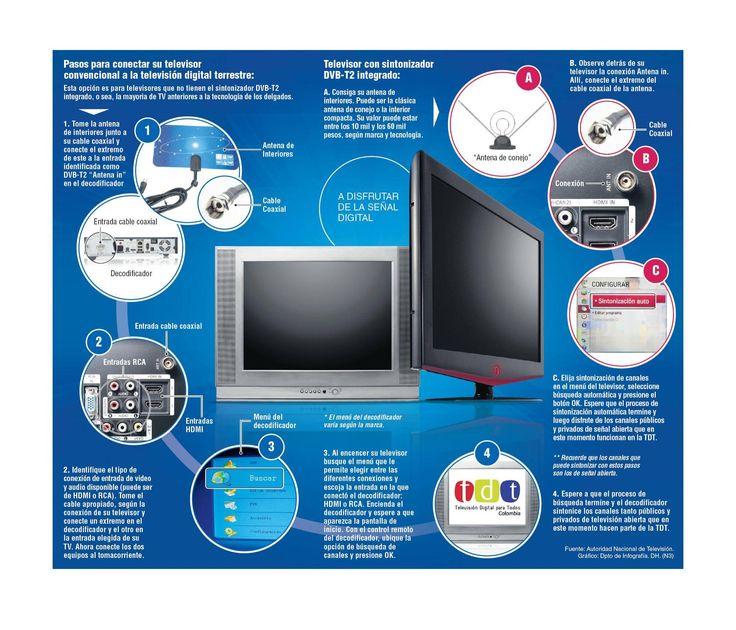 La TV digital está entre nosotros Colombia se acerca al apagón de la señal análoga de televisión, o mejor dicho, al encendido completo de la señal digital, con la que los colombianos podrán observar los canales públicos y privados abiertos en la alta definición.