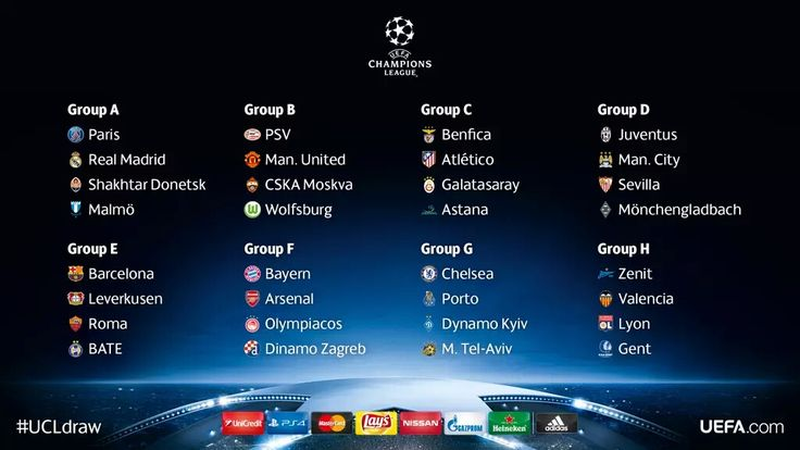 Champions League Draw and Groups 2015-2016