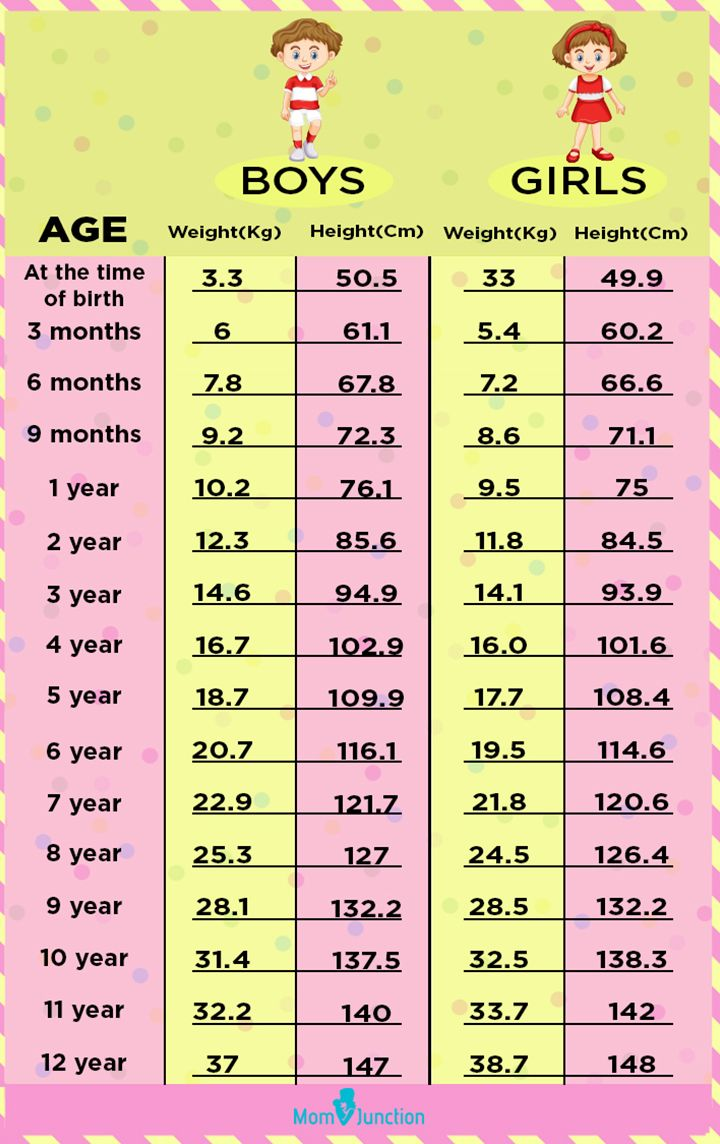 A Height Weight Chart Based On Age To Monitor Your Child S Growth Weight Charts Height To Weight Chart Baby Weight Chart