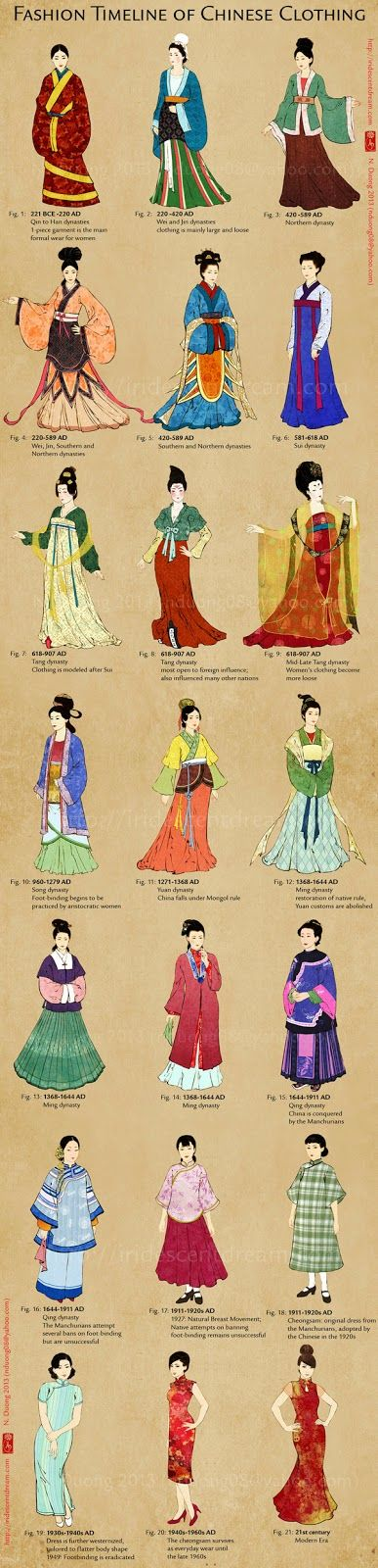 Chinese Clothing timeline
