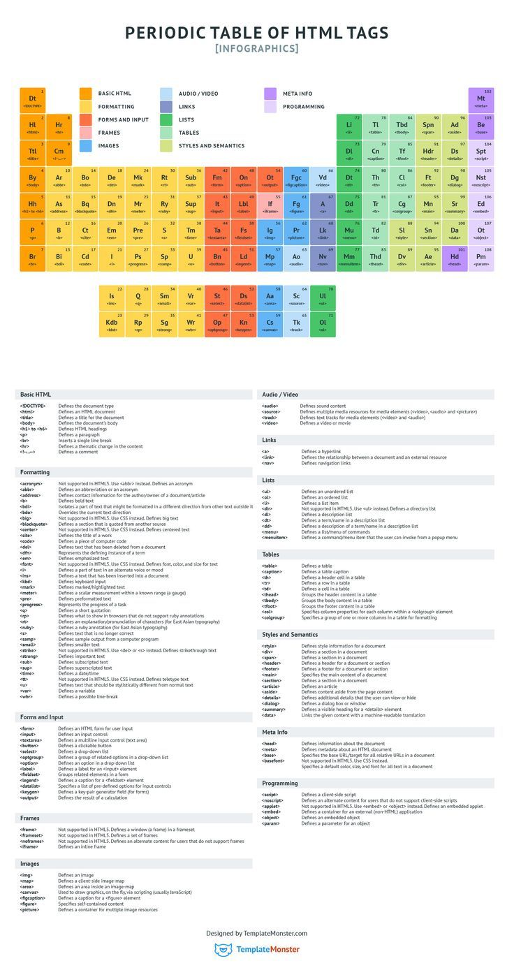 Periodic Table of HTML Tags [Infographics]