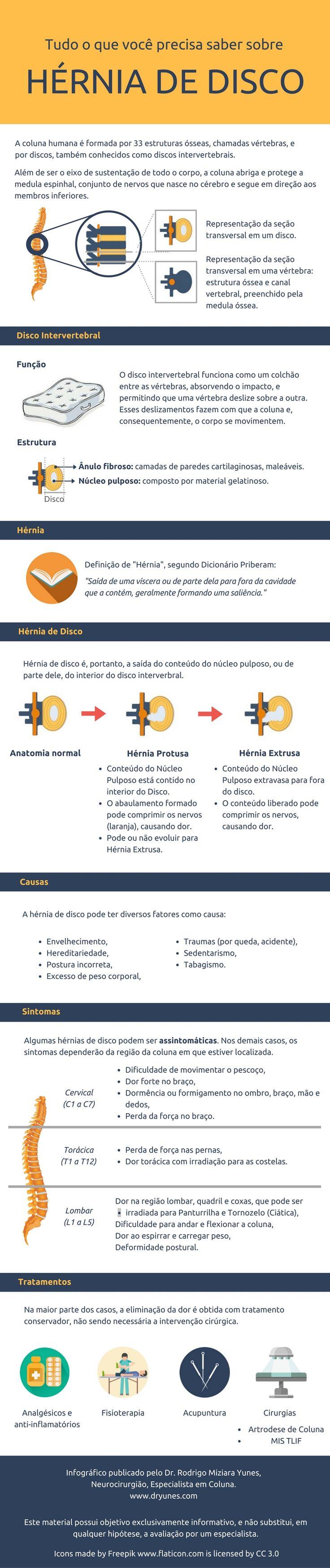 [Infográfico] Hérnia de disco lombar é uma condição muito comum. Neste infográfico, saiba como ela se forma, suas causas, principais sintomas e tratamentos. Acesse também http://www.dryunes.com/doencas-da-coluna/hernia-de-disco/hernia-de-disco-lombar/.