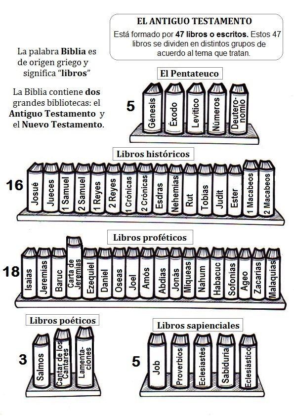 Libros del Antiguo Testamento