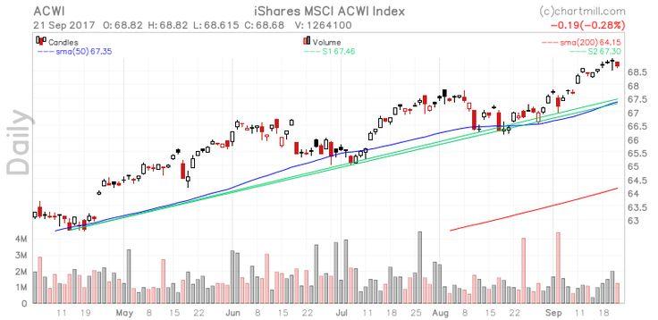 ChartMill.Com   Stock Screener.