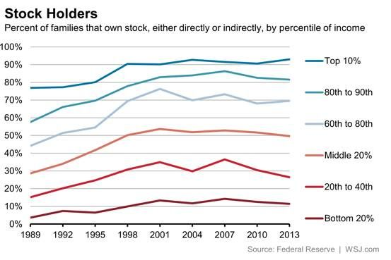 What Market Swings Mean for Inequality - Real Time Economics - WSJ